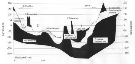 Potongan geologi selat sunda