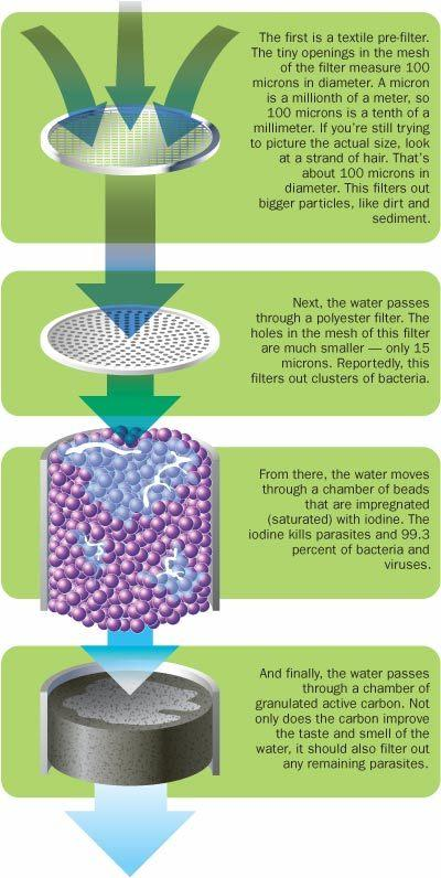 LifeStraw (Sedotan Kehidupan) adalah filter air yang dirancang oleh ...